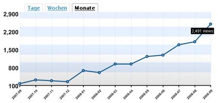 Blogstatistik - 30.09.2008
